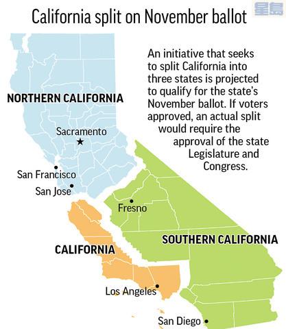 提案要求將加州一分為三,料可符合資格納入選票,十一月公投。美聯社