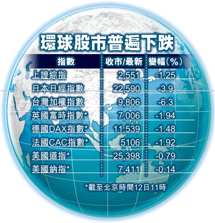 環球股市普遍下跌