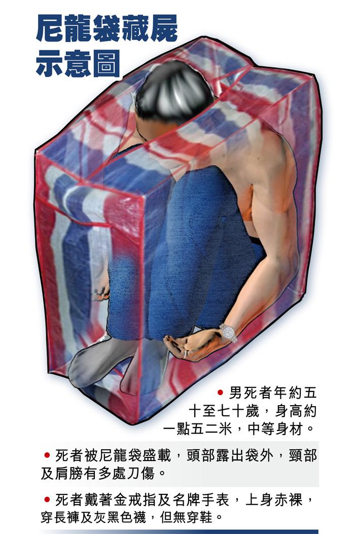 尼龍袋藏屍示意圖
