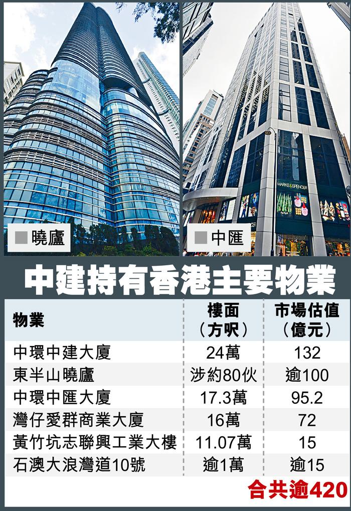 中建持有香港主要物業