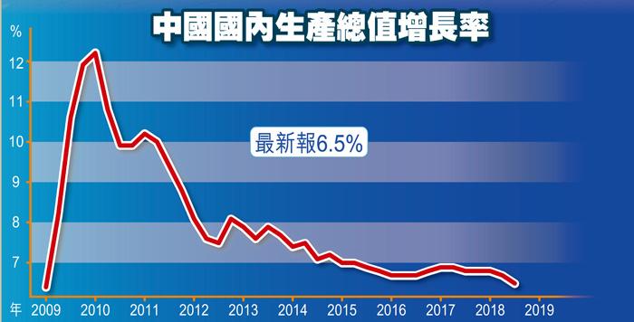 中國國內生產總值增長率