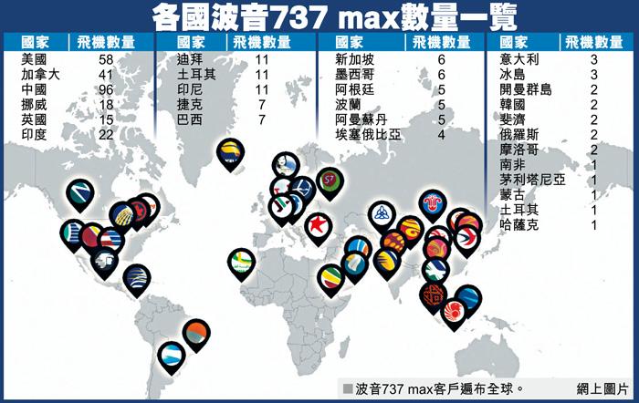 各國波音737 MAX數量一覽