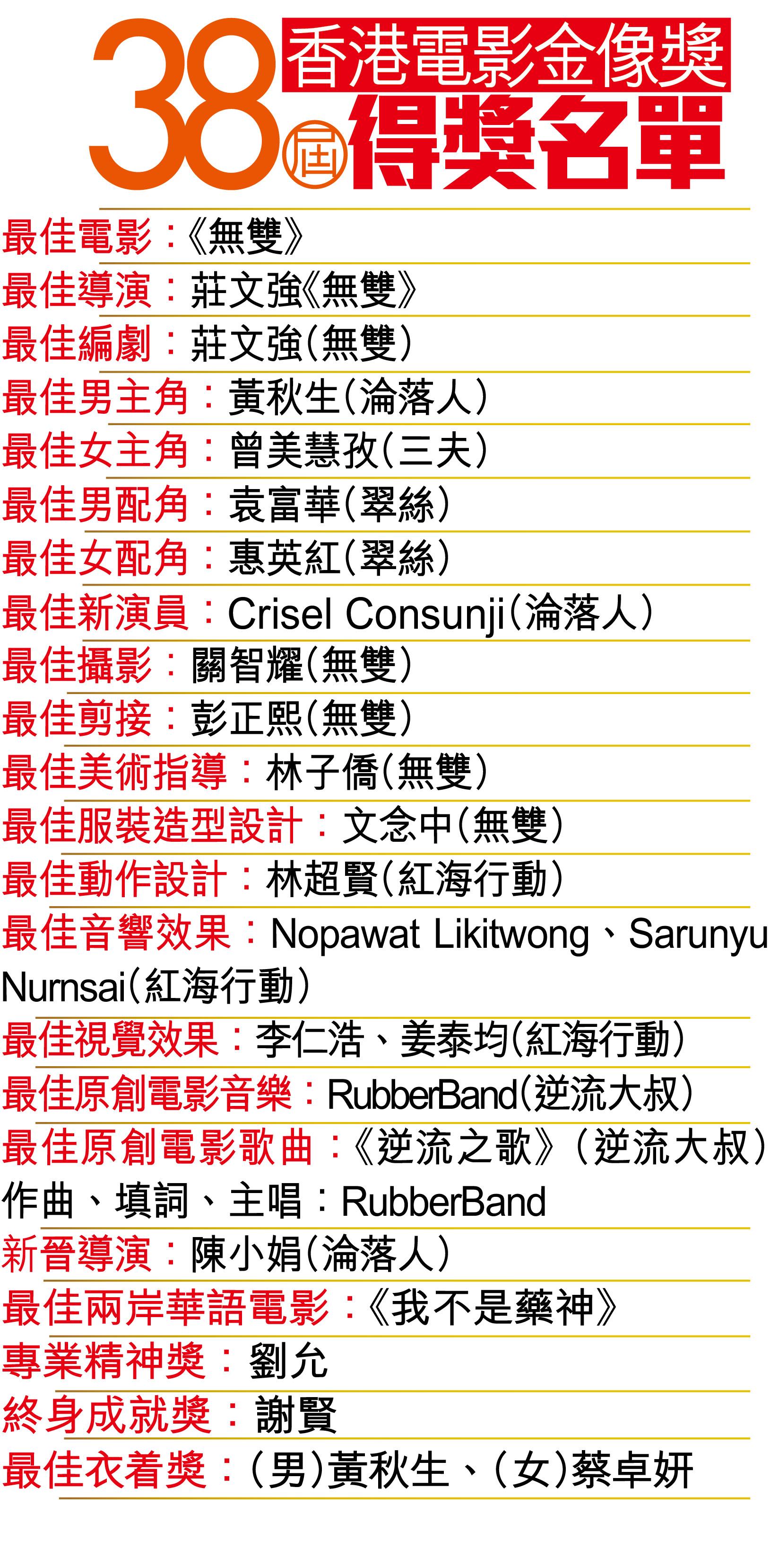 38屆香港電影金像獎得獎名單