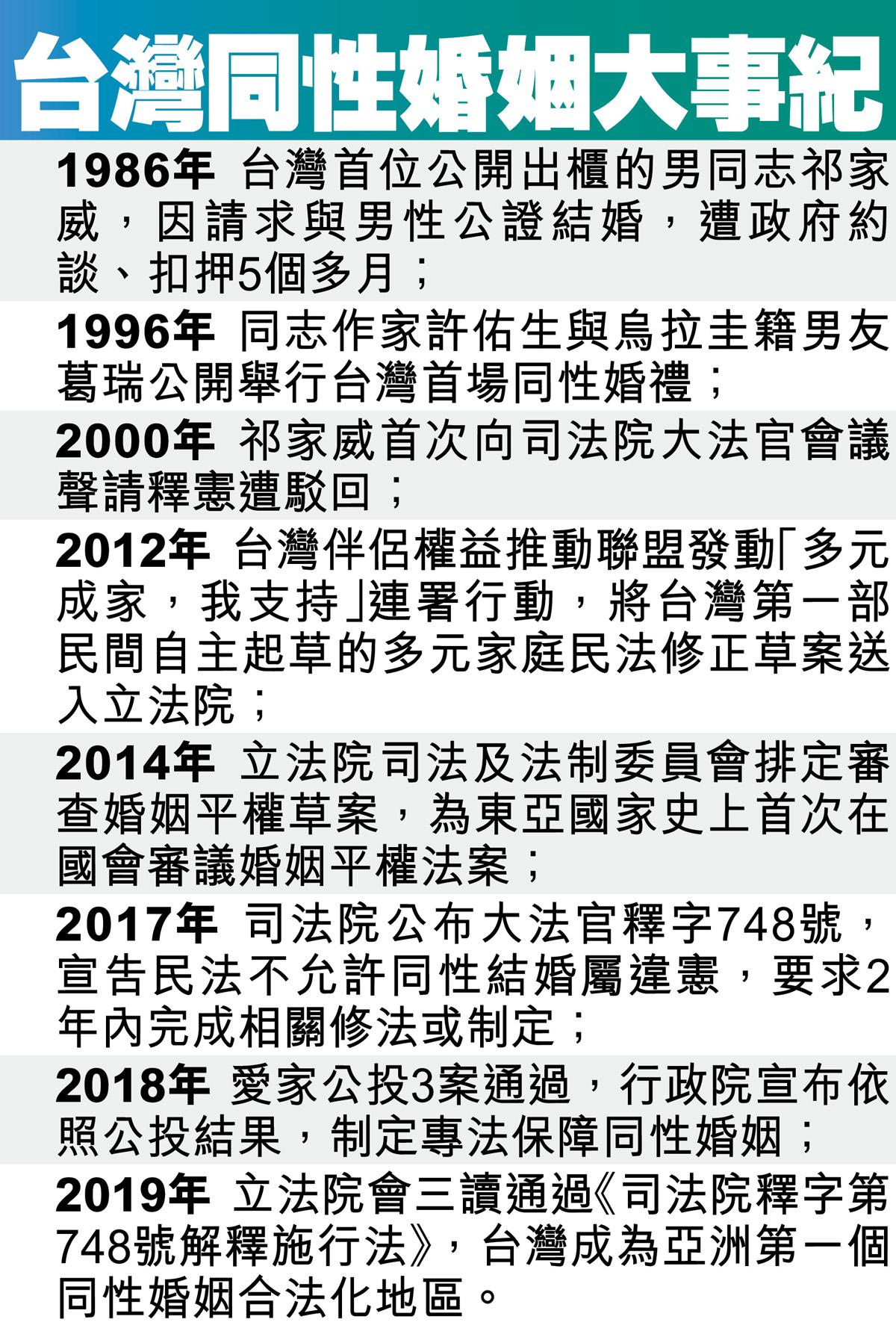 台灣同性婚姻大事紀