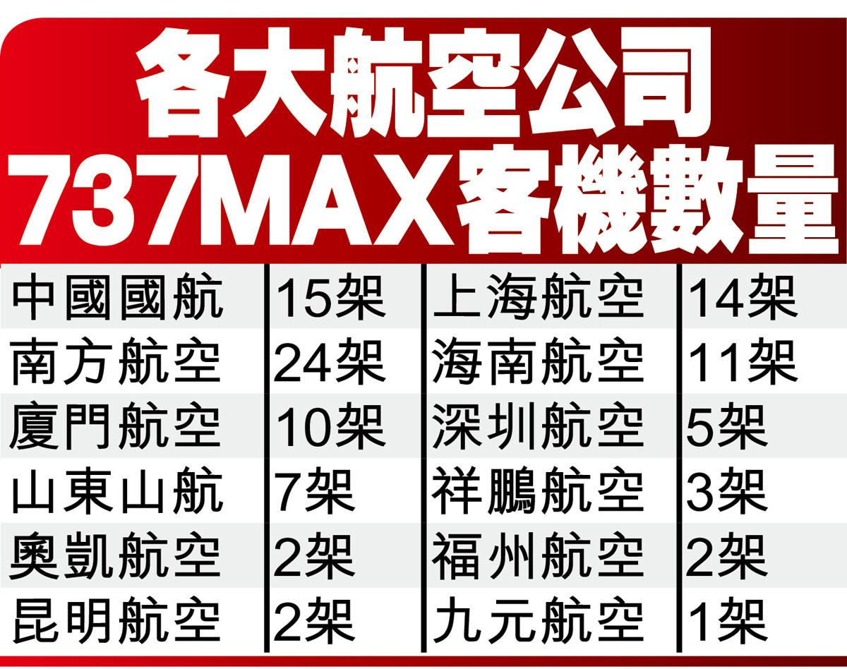 各大航空公司737MAX客機數量