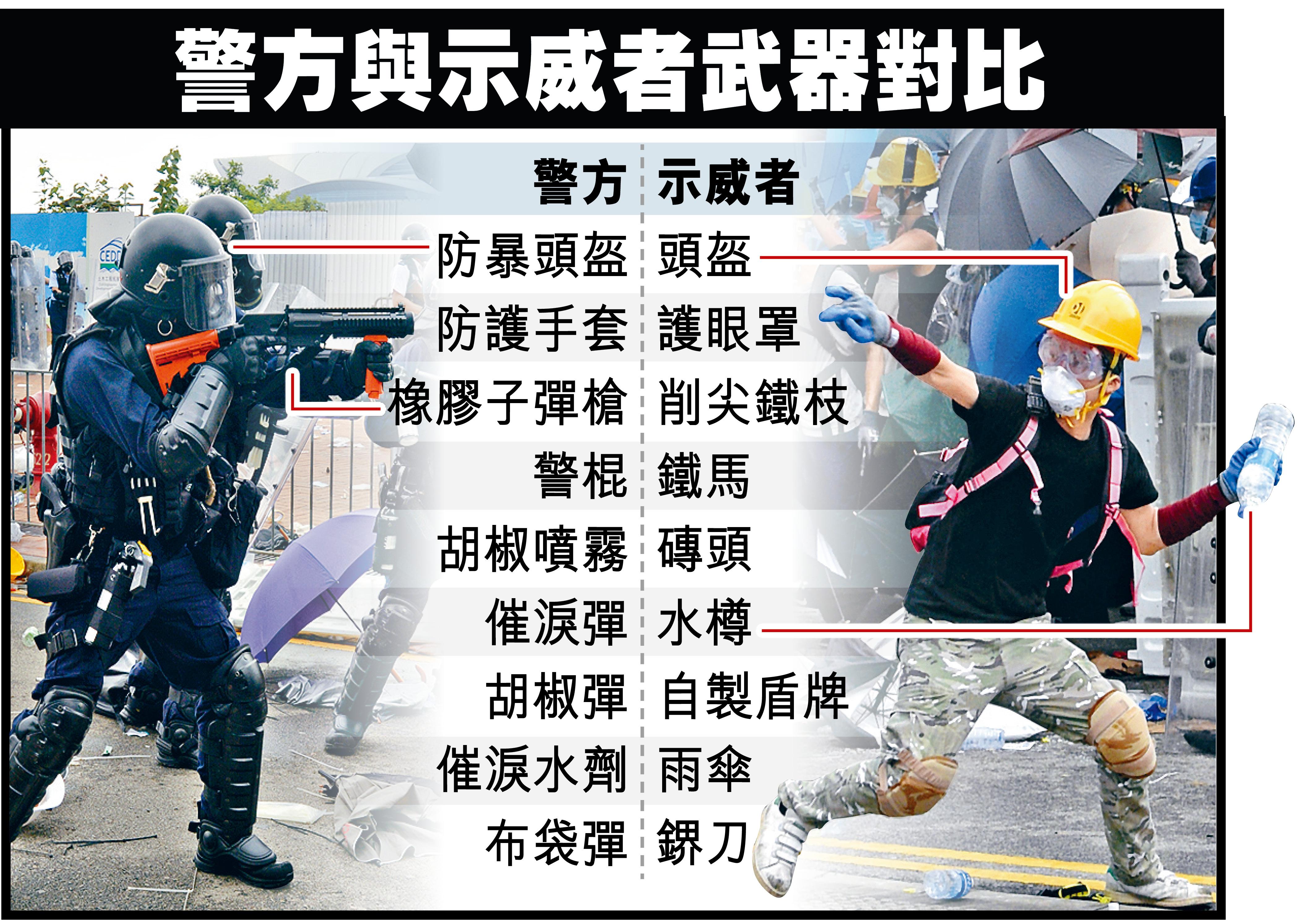 警方與示威者武器對比