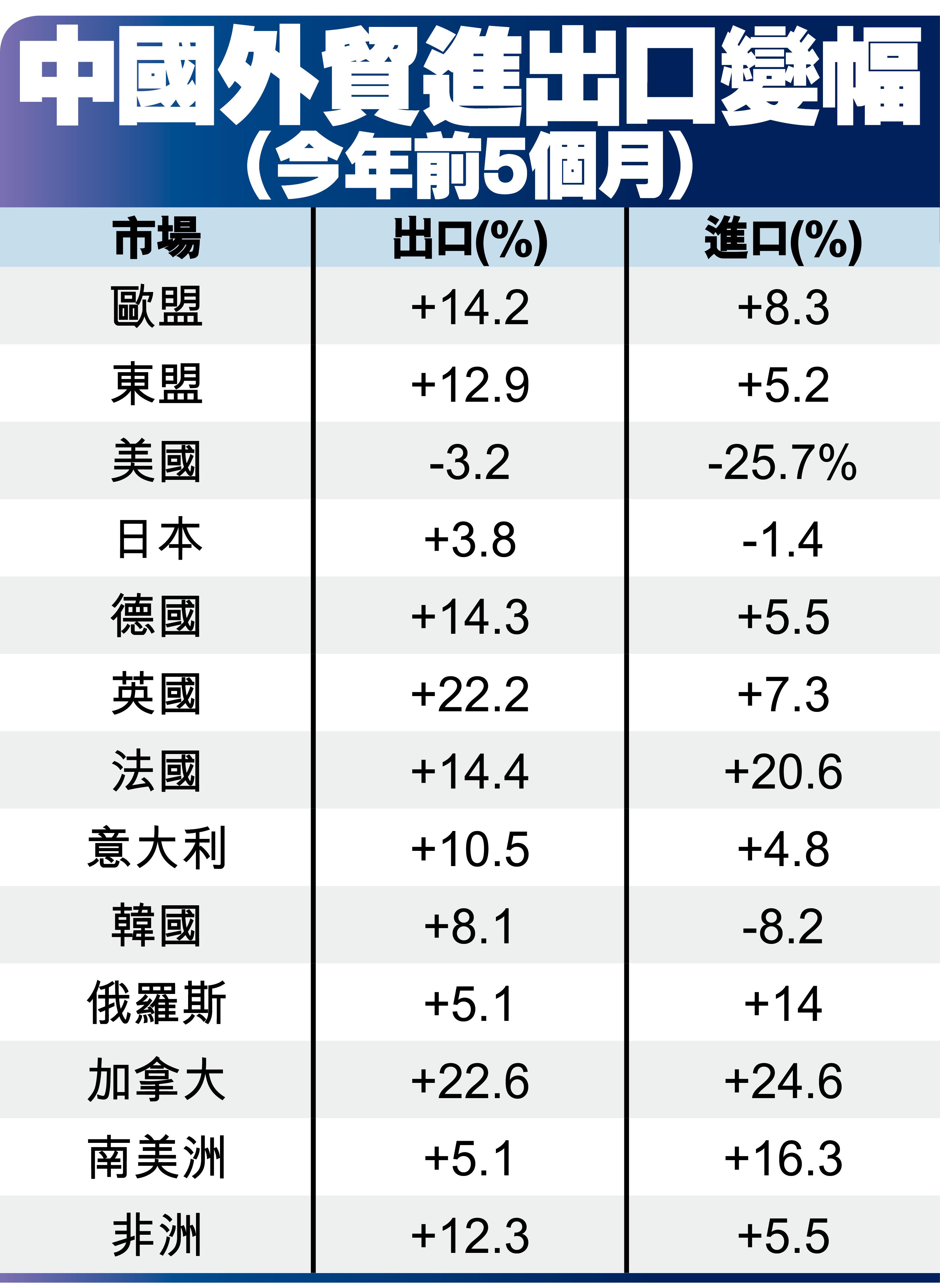 中國外貿進出口變幅(今年前5個月)