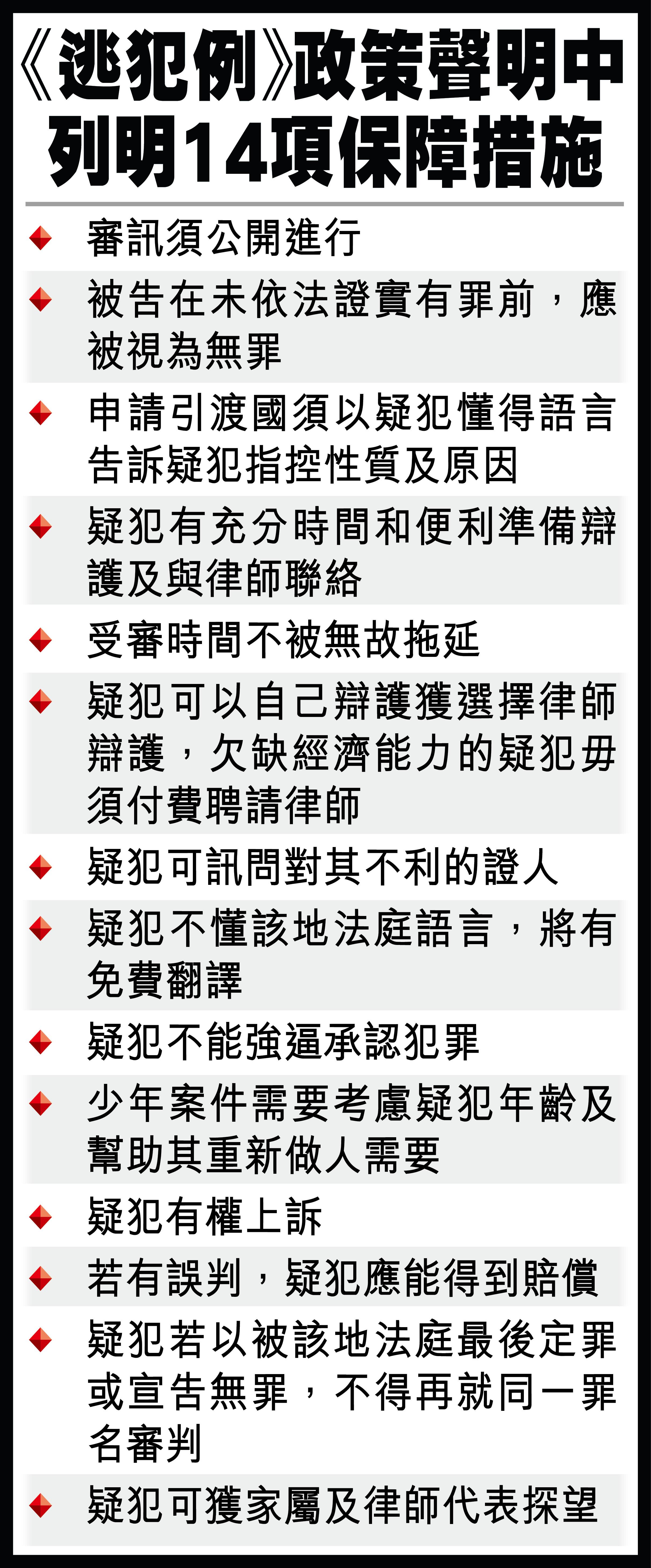 《逃犯例》政策聲明中 列明14項保障措施