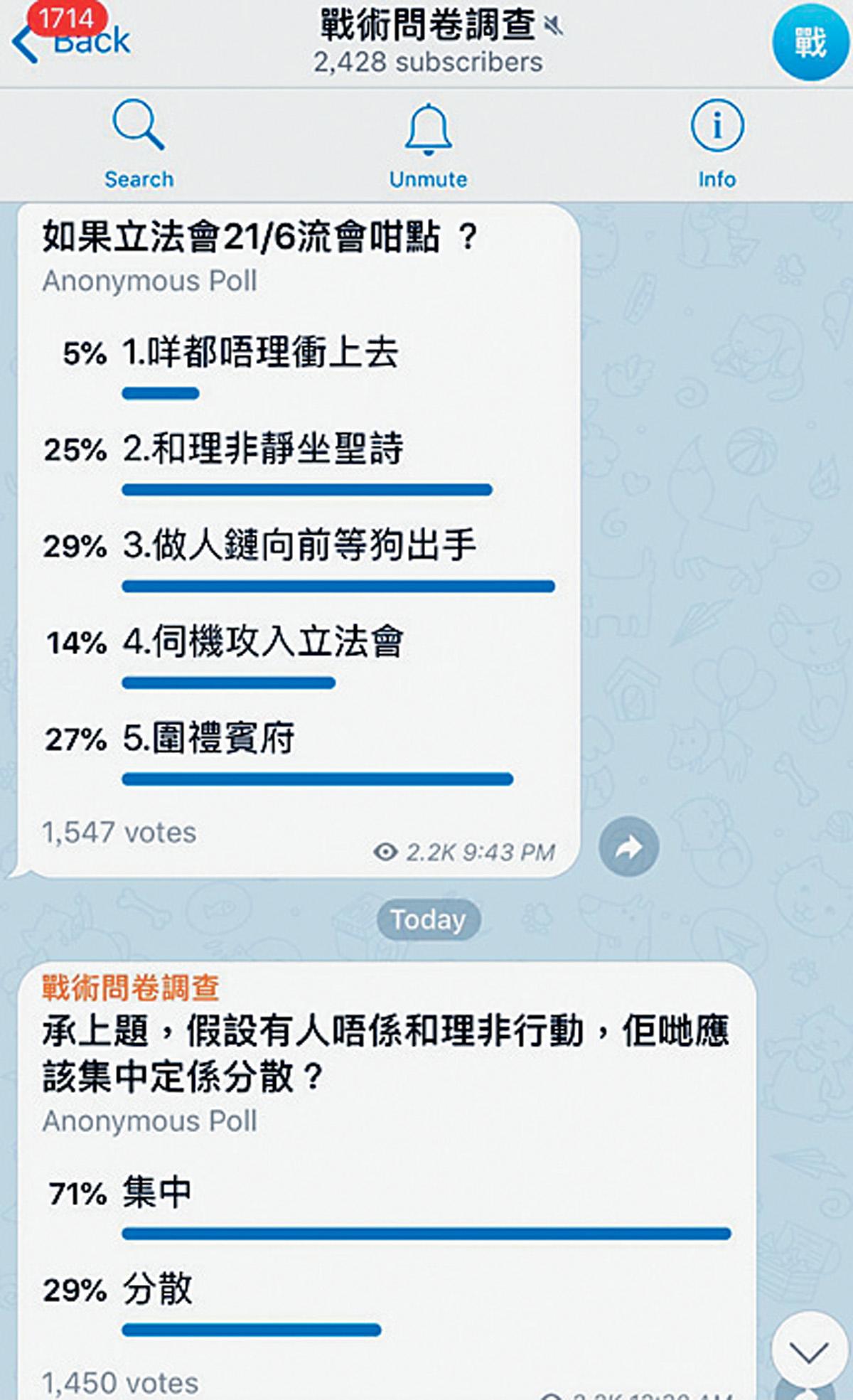 示威群組的民意調查結果。