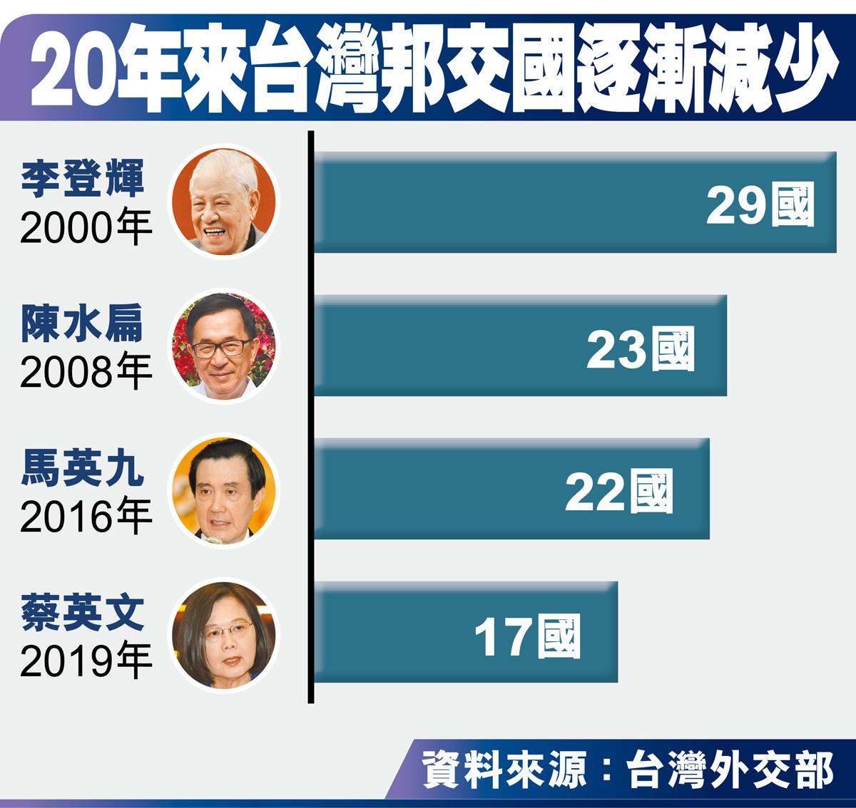 20年來台灣邦交國逐漸減少
