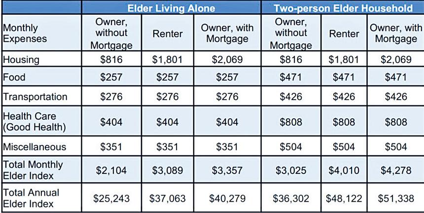 住房是麻州獨居或兩人共同居住的老人最大的一筆開支。麻州大學網站