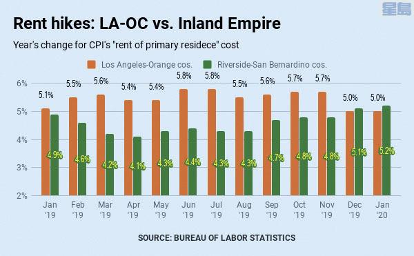 南加州年度住宅租金漲幅5%,數據來源美國勞工統計局。圖片來自《巴沙迪納星報》