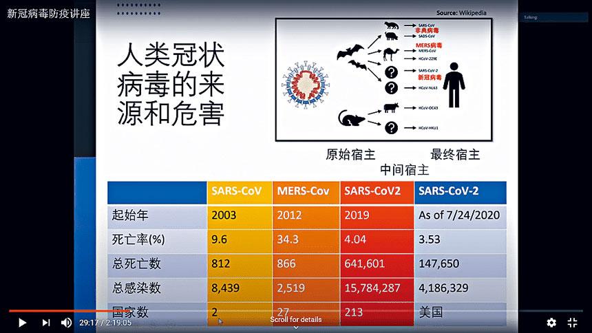 人類冠狀病毒的來源和危害。
