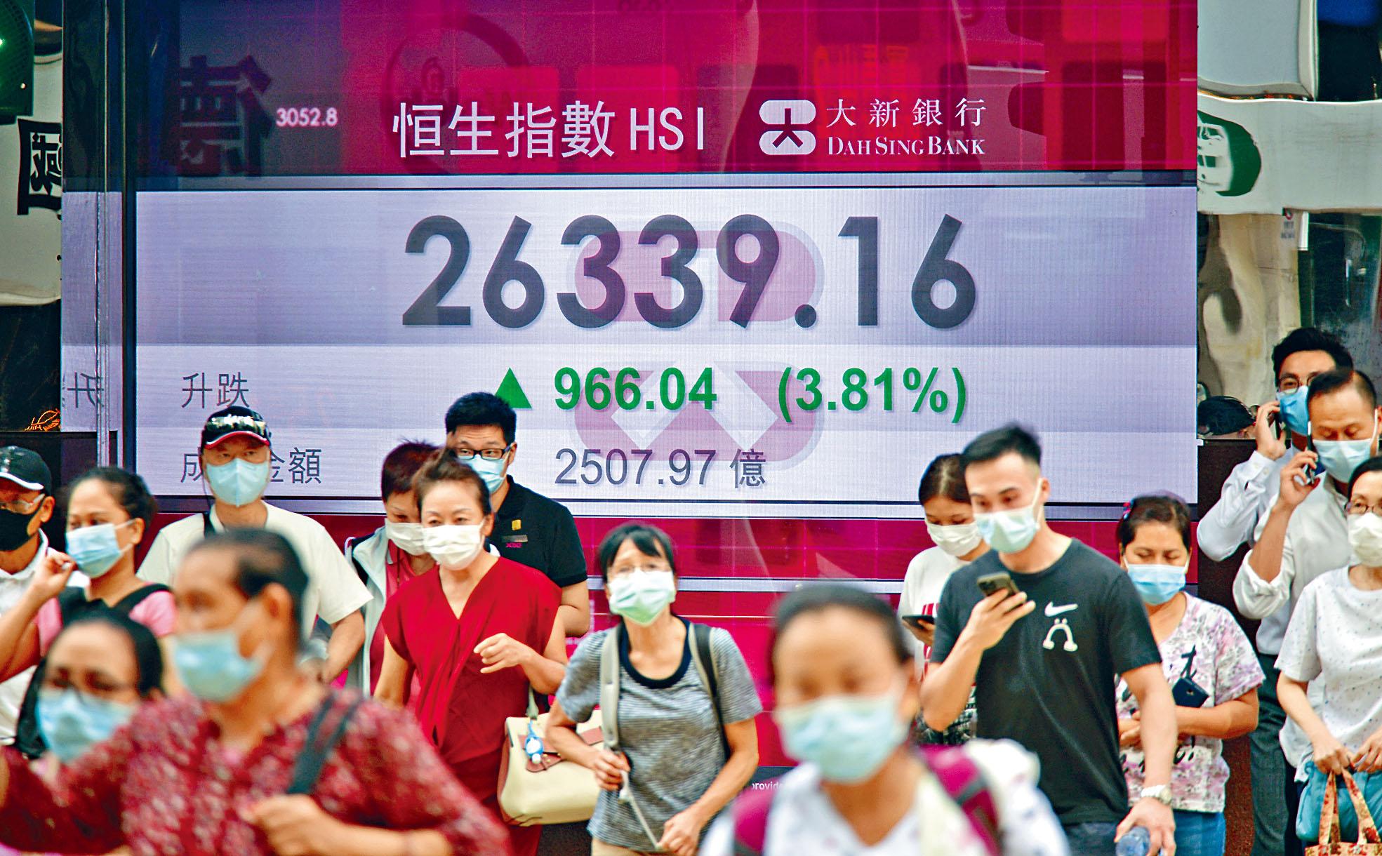 港股急漲近千點,成交超過2500億港元。蘇正謙攝