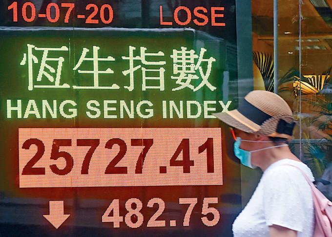 恒收報25727點,跌482點,全周累升354點,連升兩周,成交熾熱達1945億元。