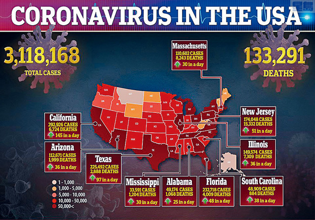 全國疫情持續惡化,感染總數逾310萬。a網上圖片