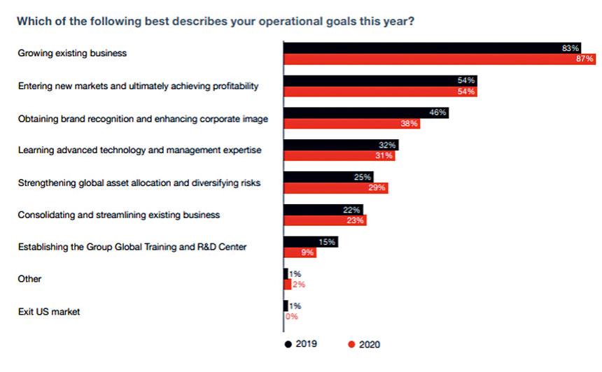 在美中資公司2019年和2020年經營目標對比圖。