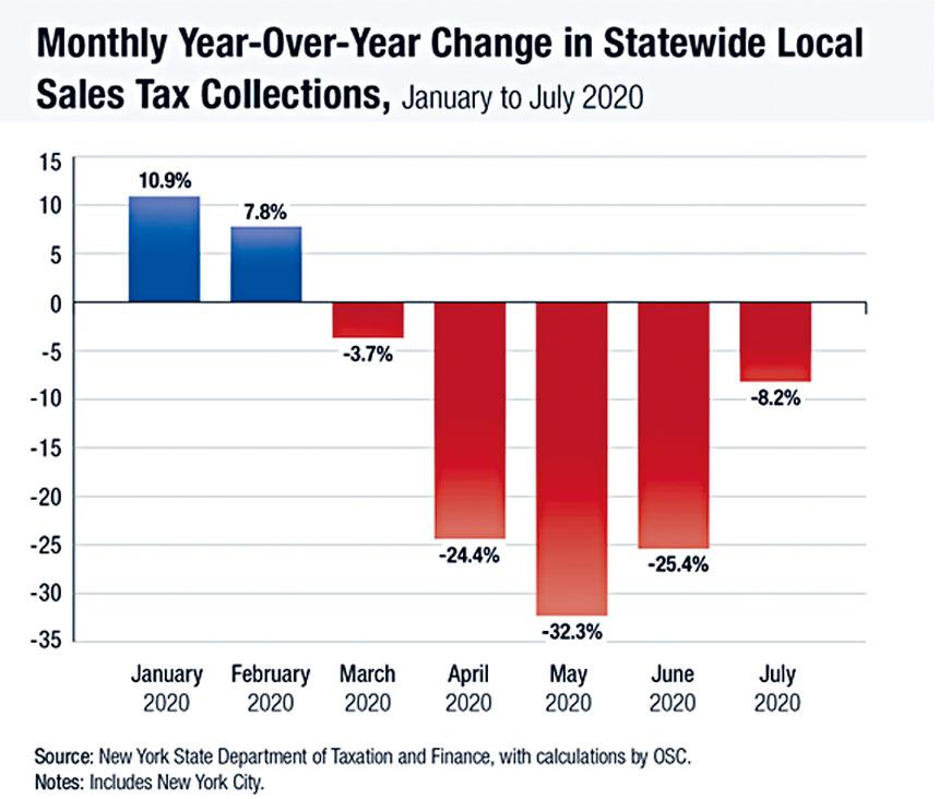 紐約州主計長狄納波里公布紐約州各縣及紐約市零售稅收,7月份與去年同期相比下降了8.2%。