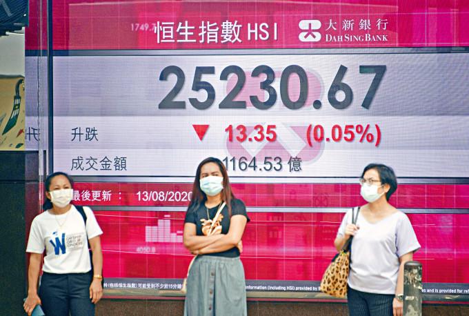 恒指收報25230點,微吐13點,,大市成交1164億元。