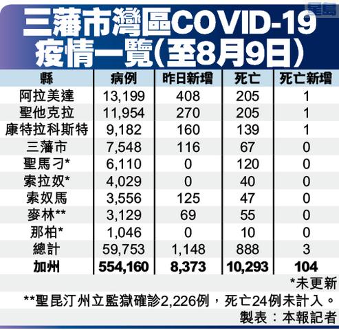 三藩市灣區COVID-19 疫情一覽(至8月9日)