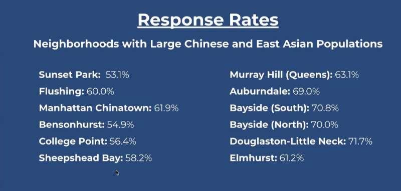 截至18日,紐約市12個華裔及東亞裔聚集區的人口普查回復率。視頻截圖