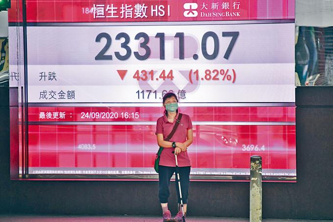 恒生指數一度下挫517點,收市報23311點,跌431點。