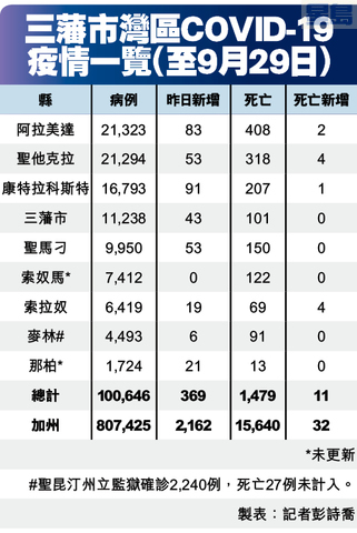 三藩市灣區COVID-19 疫情一覽(至9月29日)