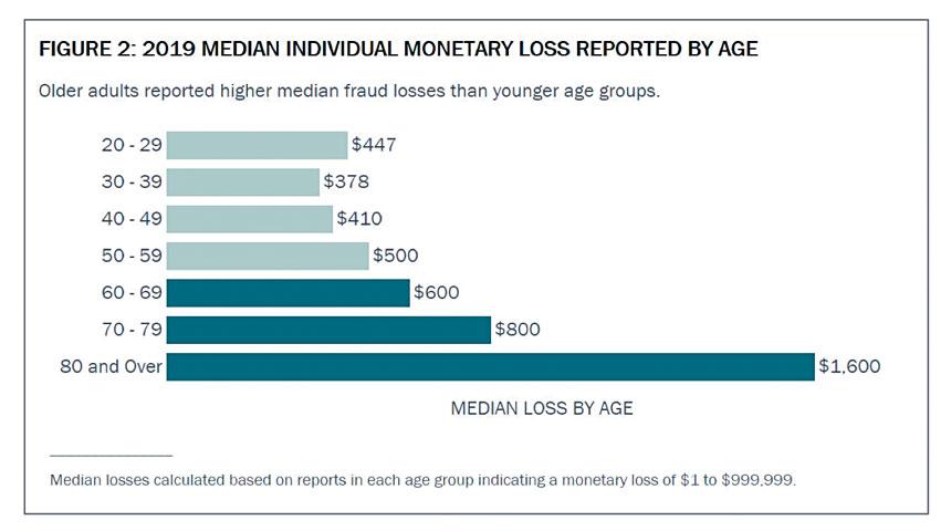 各年齡層因欺詐損失的金額中位數。