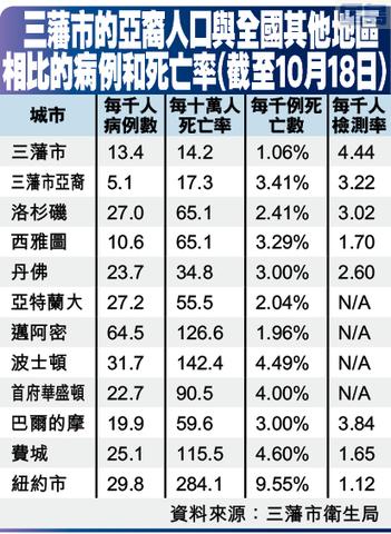三藩市的亞裔人口與全國其他地區相比的病例和死亡率(截至10月18日)
