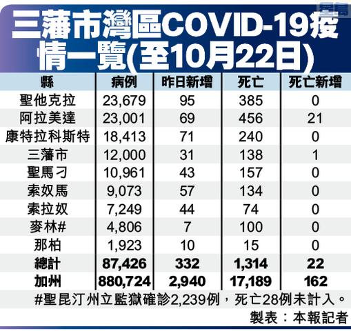 三藩市灣區COVID-19疫情一覽(至10月22日)