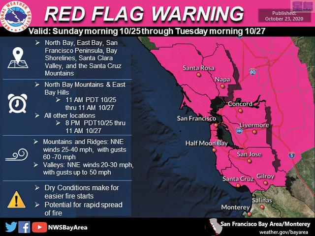 灣區本周末迎來危險山火天氣。當局發出紅旗警告。