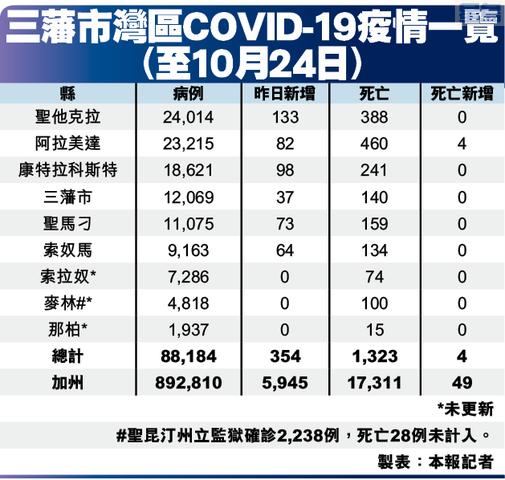 三藩市灣區COVID-19疫情一覽(至10月24日)