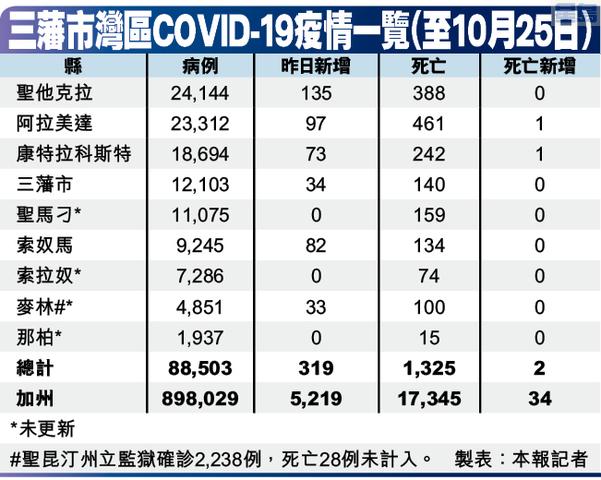三藩市灣區COVID-19疫情一覽(至10月25日)