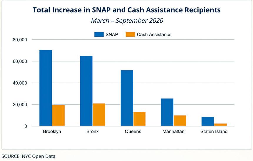 從3月到9月,各區糧食券和現金援助接收人總增長。