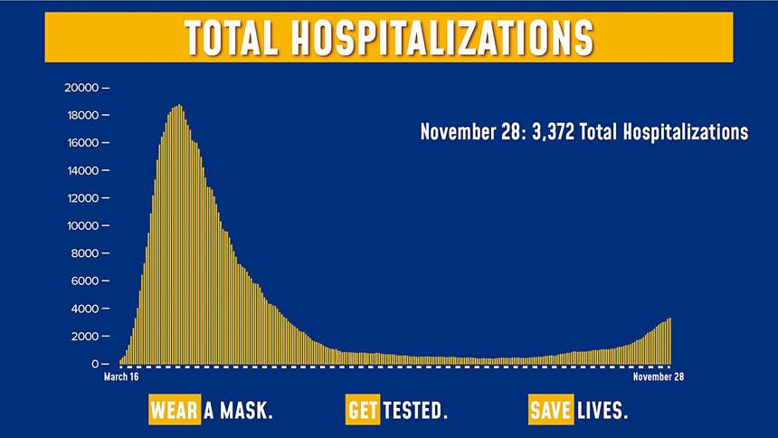 截至11月28日,紐約州住院人數變化圖表。