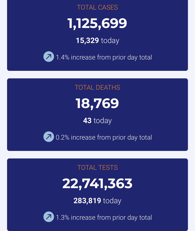加州COVID-19疫情更新數據/圖表。州政府疫情網站截圖