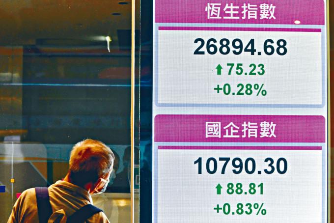 恒指昨日收報26894點,升75點或0.28%。