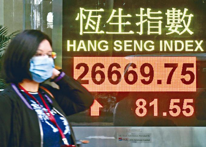 恒指昨天升幅急速收窄,最後收市僅升81點,報26669。