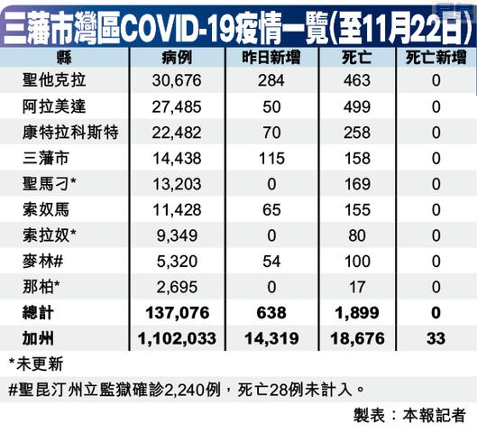 三藩市灣區COVID-19疫情一覽(至11月22日)