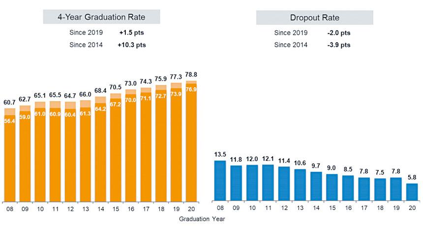 畢業率和輟學率逐年變化對比圖。
