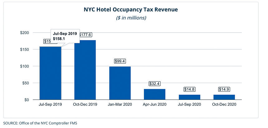 酒店入住稅收從2019年第四季度的超過1.78億美元暴跌至2020年第四季度的不足1500萬美元。