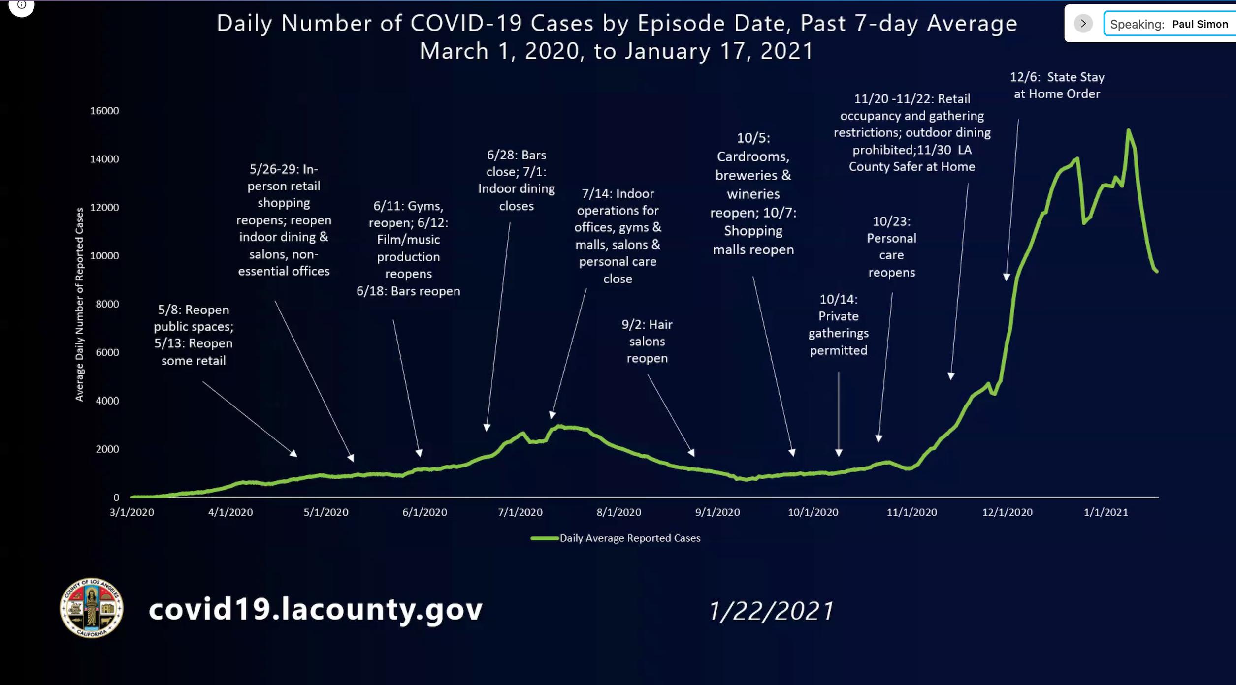 洛縣衛生局首席官稱過去7天平均數據顯示感染率稍有下降。視頻截圖