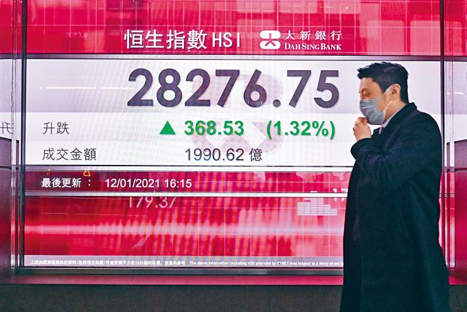 恒指在昨日A股上升推動下,一舉升破二萬八大關,最後收造28276點。