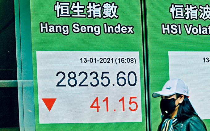 恒指昨日於二萬八大關上窄幅整固,收市微跌41點,報28235點。