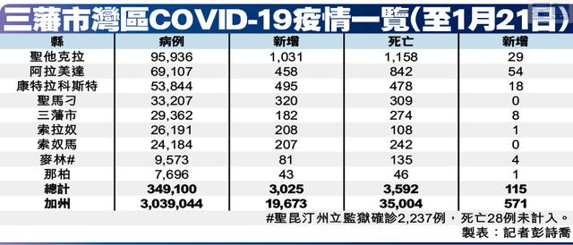 三藩市灣區COVID-19疫情一覽(至1月21日)