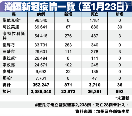 灣區新冠疫情一覽 (至1月23日)