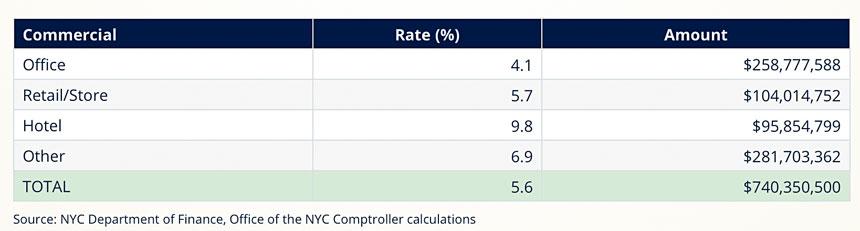 紐約市各類商業地產稅拖欠率及具體款項。(從上到下分別為辦公室、零售/商店、旅館、其他)