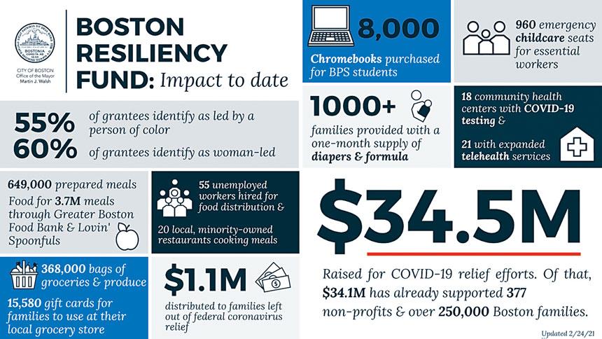 波士頓彈性資金統計一覽圖。波士頓市政府供圖
