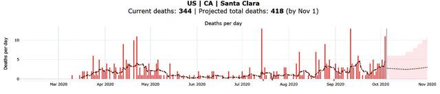 顧友陽預測矽谷所在地聖他克拉縣到今年11月的新冠死亡人數為418。covid19-projections