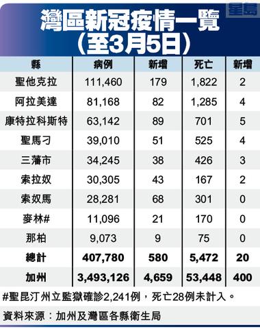 灣區新冠疫情一覽 (至3月5日)